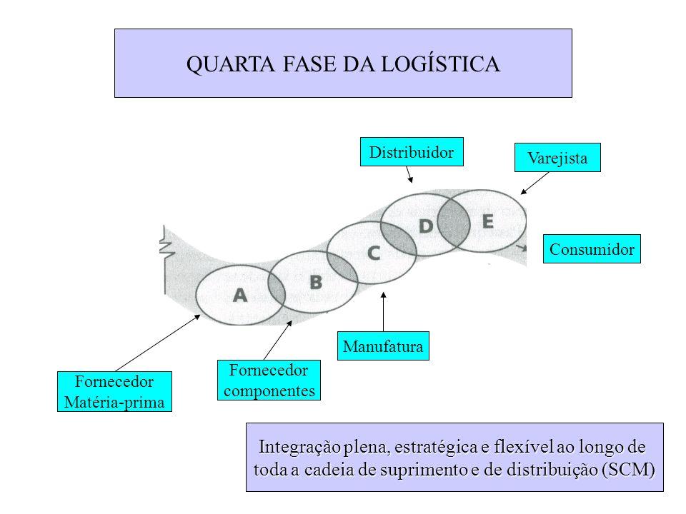 QUARTA FASE DA LOGÍSTICA Integração plena, estratégica e flexível ao longo de toda a cadeia de suprimento e de distribuição (SCM) Fornecedor Matéria-p