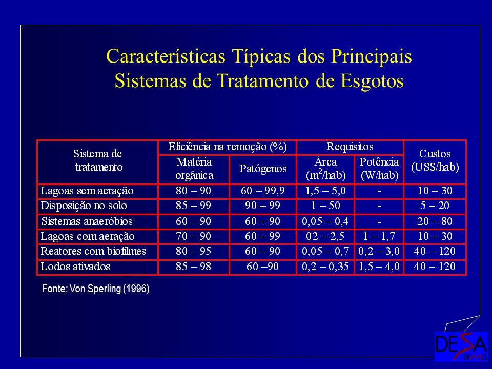 Características Típicas dos Principais Sistemas de Tratamento de Esgotos Fonte: Von Sperling (1996)
