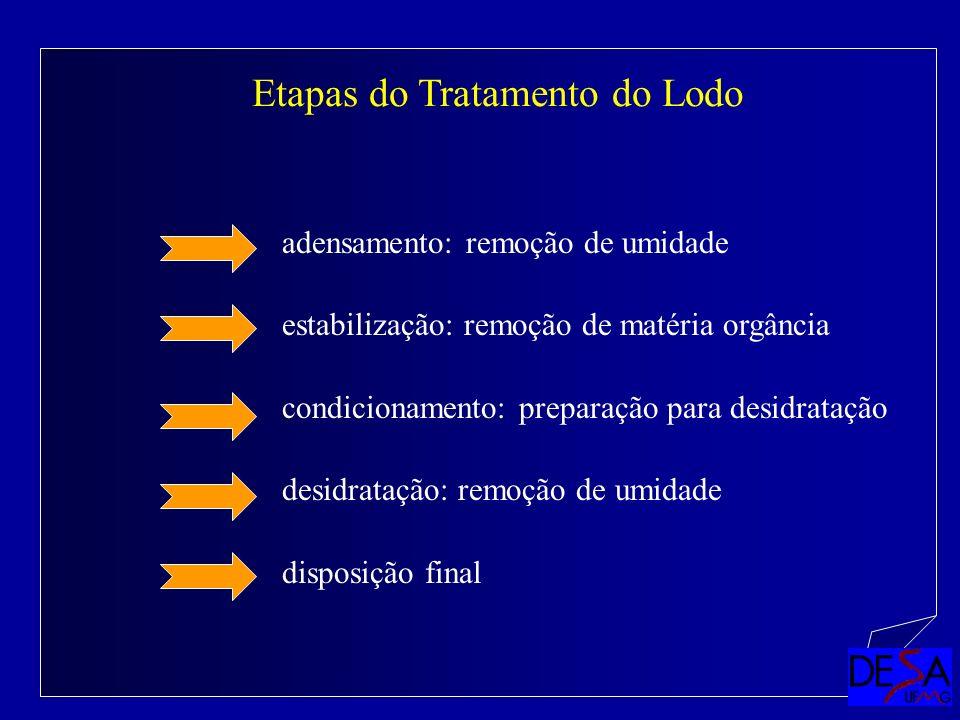 Etapas do Tratamento do Lodo adensamento: remoção de umidade estabilização: remoção de matéria orgância condicionamento: preparação para desidratação