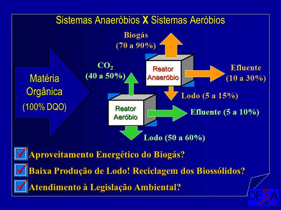 Sistemas Anaeróbios X Sistemas Aeróbios ReatorAnaeróbio Matéria Orgânica (100% DQO) ReatorAeróbio Lodo (5 a 15%) Lodo (50 a 60%) CO 2 (40 a 50%) Biogá