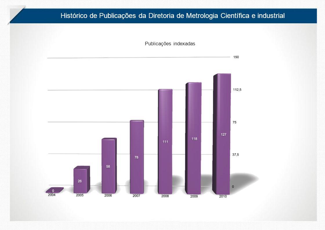 Histórico de Publicações da Diretoria de Metrologia Científica e industrial Publicações indexadas 0