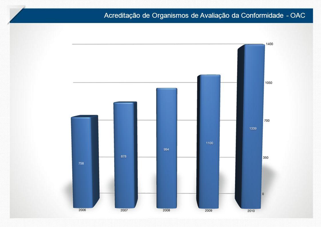 Acreditação de Organismos de Avaliação da Conformidade - OAC