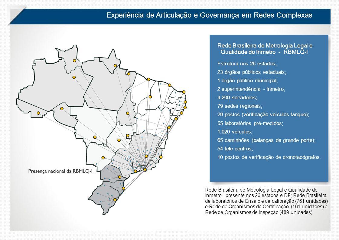 Experiência de Articulação e Governança em Redes Complexas Rede Brasileira de Metrologia Legal e Qualidade do Inmetro - RBMLQ-I Estrutura nos 26 estados; 23 órgãos públicos estaduais; 1 órgão público municipal; 2 superintendência - Inmetro; 4.200 servidores; 79 sedes regionais; 29 postos (verificação veículos tanque); 55 laboratórios pré-medidos; 1.020 veículos; 65 caminhões (balanças de grande porte); 54 tele centros; 10 postos de verificação de cronotacógrafos.