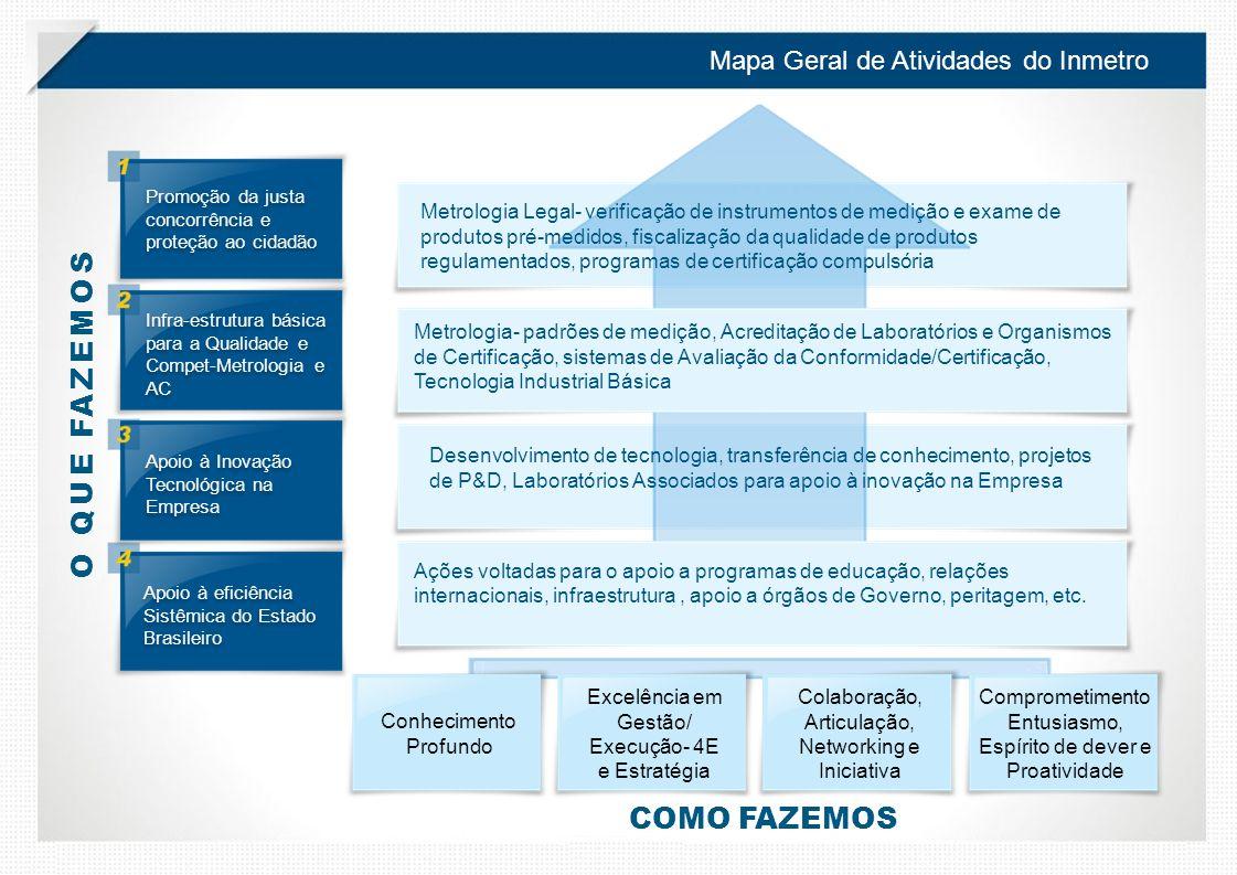 Mapa Geral de Atividades do Inmetro Apoio à eficiência Sistêmica do Estado Brasileiro Promoção da justa concorrência e proteção ao cidadão Apoio à Inovação Tecnológica na Empresa Infra-estrutura básica para a Qualidade e Compet-Metrologia e AC Metrologia Legal- verificação de instrumentos de medição e exame de produtos pré-medidos, fiscalização da qualidade de produtos regulamentados, programas de certificação compulsória Desenvolvimento de tecnologia, transferência de conhecimento, projetos de P&D, Laboratórios Associados para apoio à inovação na Empresa Conhecimento Profundo Excelência em Gestão/ Execução- 4E e Estratégia Colaboração, Articulação, Networking e Iniciativa Comprometimento Entusiasmo, Espírito de dever e Proatividade O QUE FAZEMOS COMO FAZEMOS Metrologia- padrões de medição, Acreditação de Laboratórios e Organismos de Certificação, sistemas de Avaliação da Conformidade/Certificação, Tecnologia Industrial Básica Ações voltadas para o apoio a programas de educação, relações internacionais, infraestrutura, apoio a órgãos de Governo, peritagem, etc.