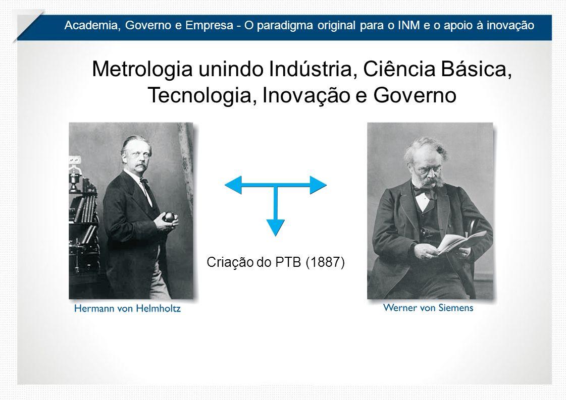Academia, Governo e Empresa - O paradigma original para o INM e o apoio à inovação Metrologia unindo Indústria, Ciência Básica, Tecnologia, Inovação e Governo Criação do PTB (1887)