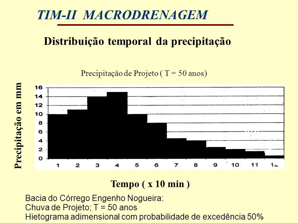 TIM-II MACRODRENAGEM Distribuição temporal da precipitação Bacia do Córrego Engenho Nogueira: Chuva de Projeto; T = 50 anos Hietograma adimensional co