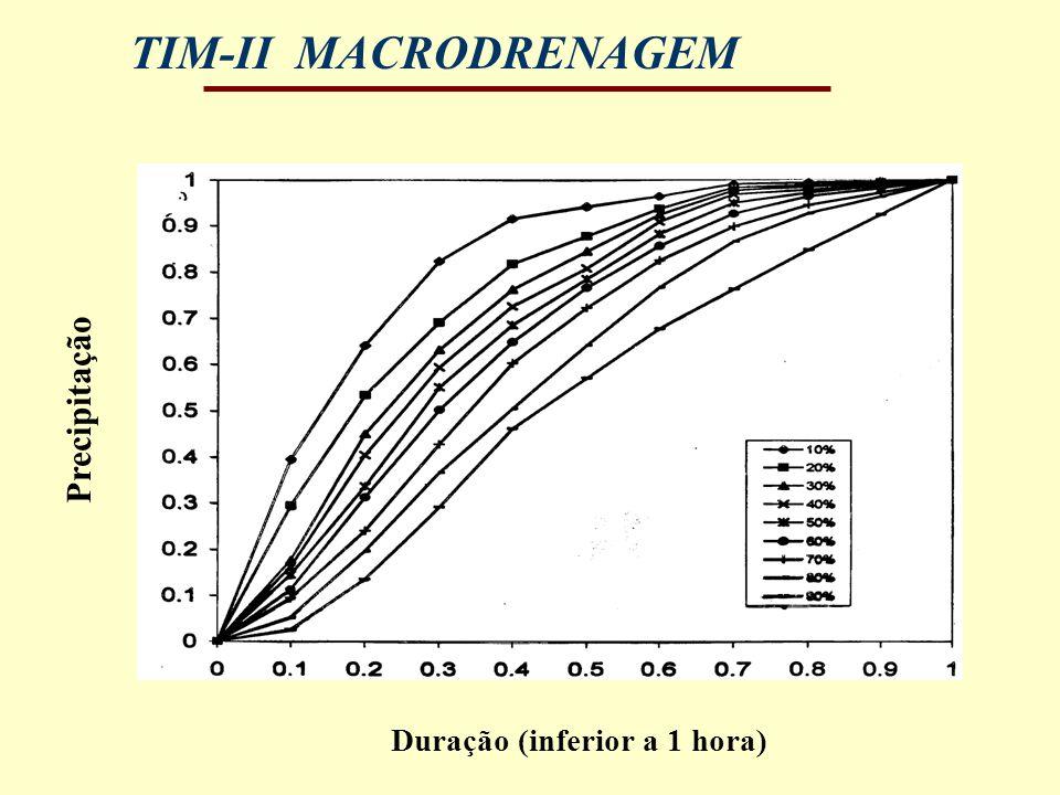 TIM-II MACRODRENAGEM Duração (inferior a 1 hora) Precipitação