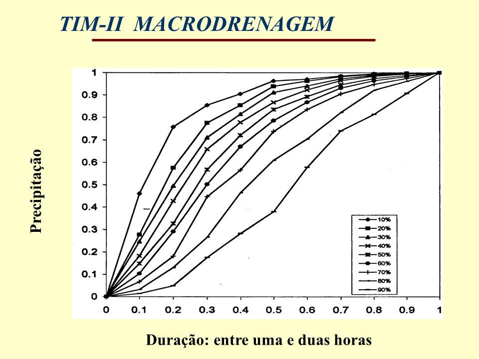 TIM-II MACRODRENAGEM Precipitação Duração: entre uma e duas horas