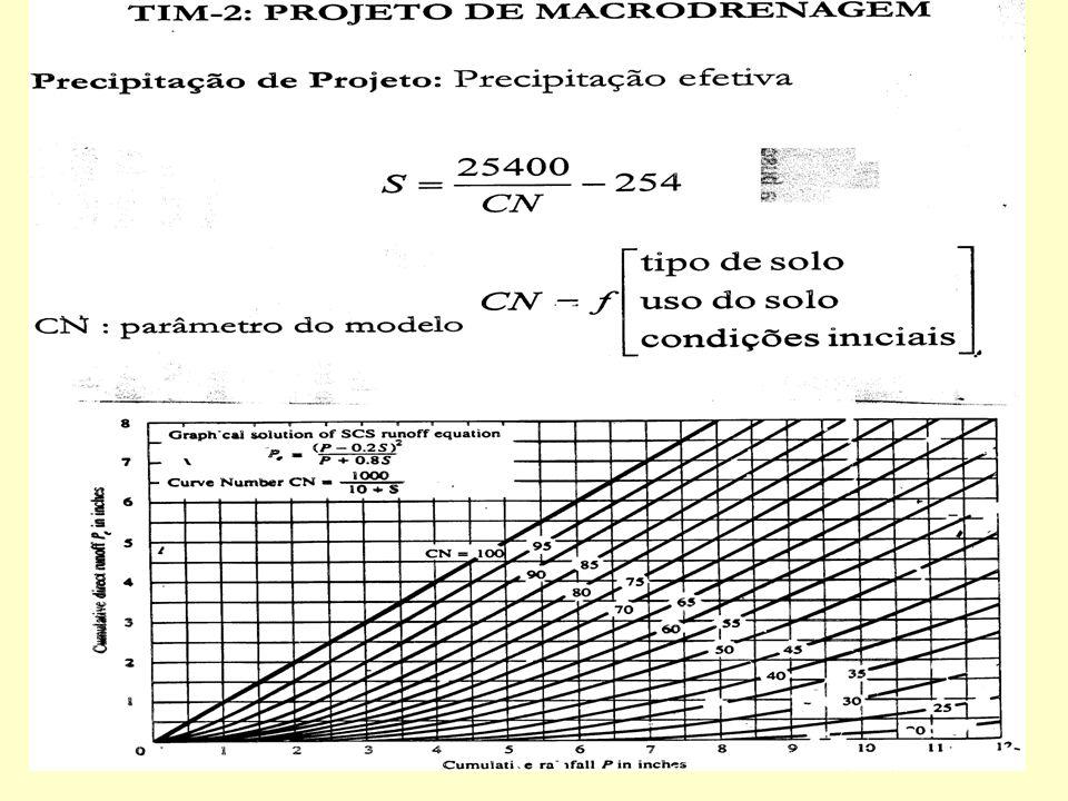 TIM-II MACRODRENAGEM Precipitação efetiva