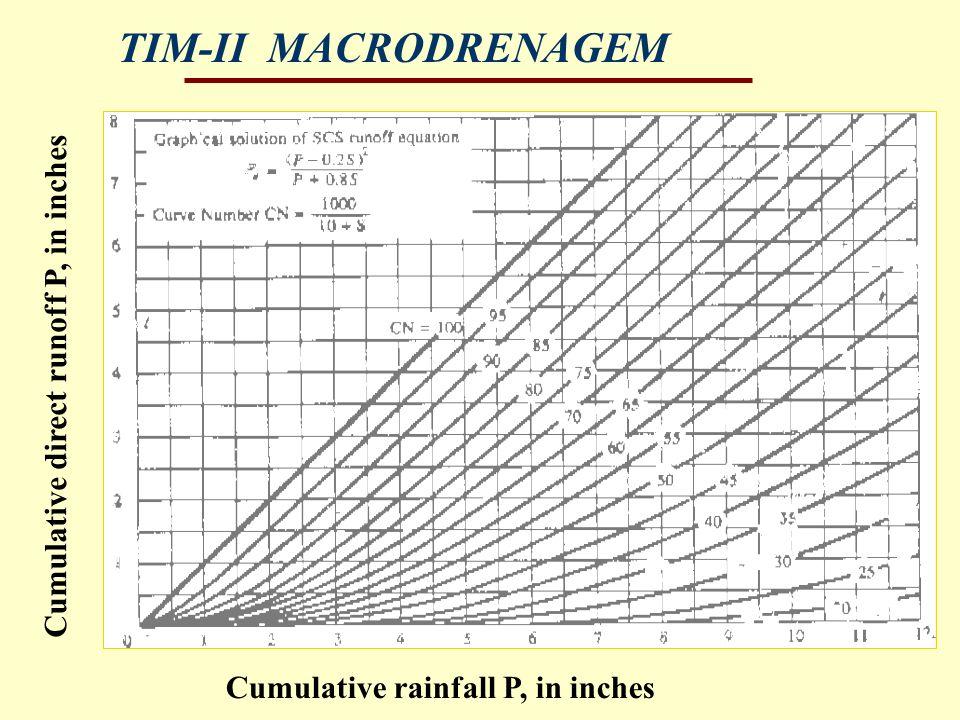 TIM-II MACRODRENAGEM Cumulative direct runoff P, in inches Cumulative rainfall P, in inches