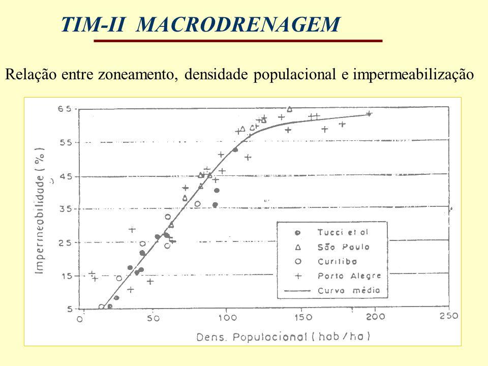 TIM-II MACRODRENAGEM Relação entre zoneamento, densidade populacional e impermeabilização