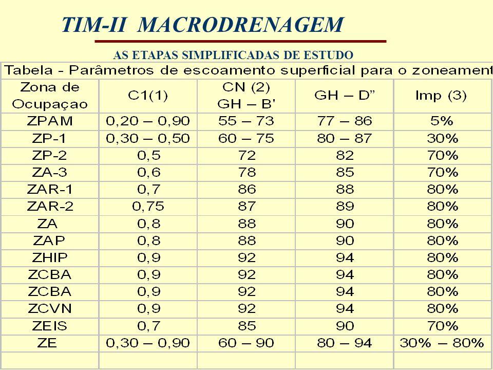 TIM-II MACRODRENAGEM AS ETAPAS SIMPLIFICADAS DE ESTUDO