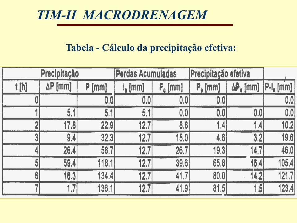 TIM-II MACRODRENAGEM Tabela - Cálculo da precipitação efetiva: