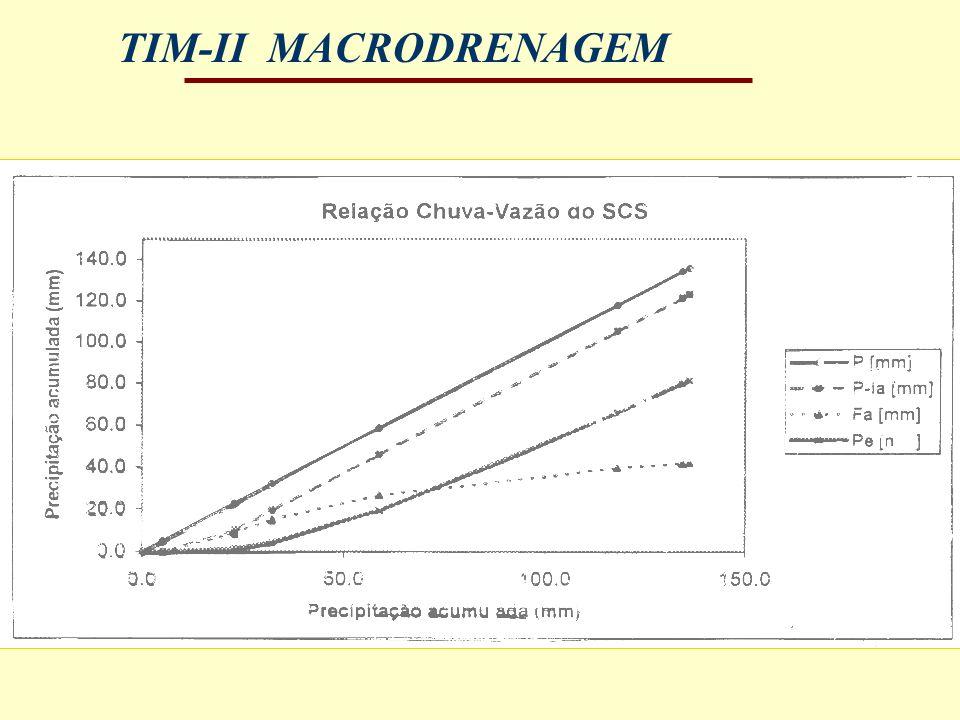 TIM-II MACRODRENAGEM