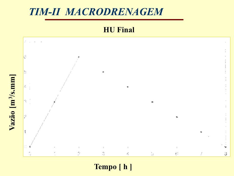 TIM-II MACRODRENAGEM HU Final Tempo [ h ] Vazão [m 3 /s.mm]