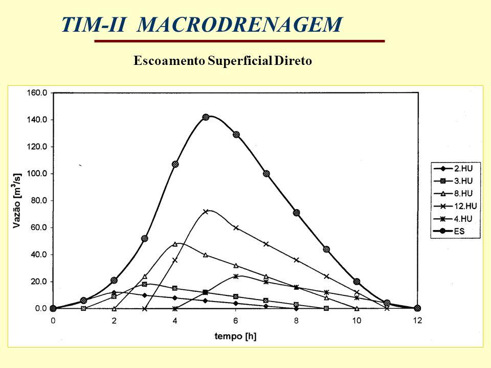 TIM-II MACRODRENAGEM Escoamento Superficial Direto
