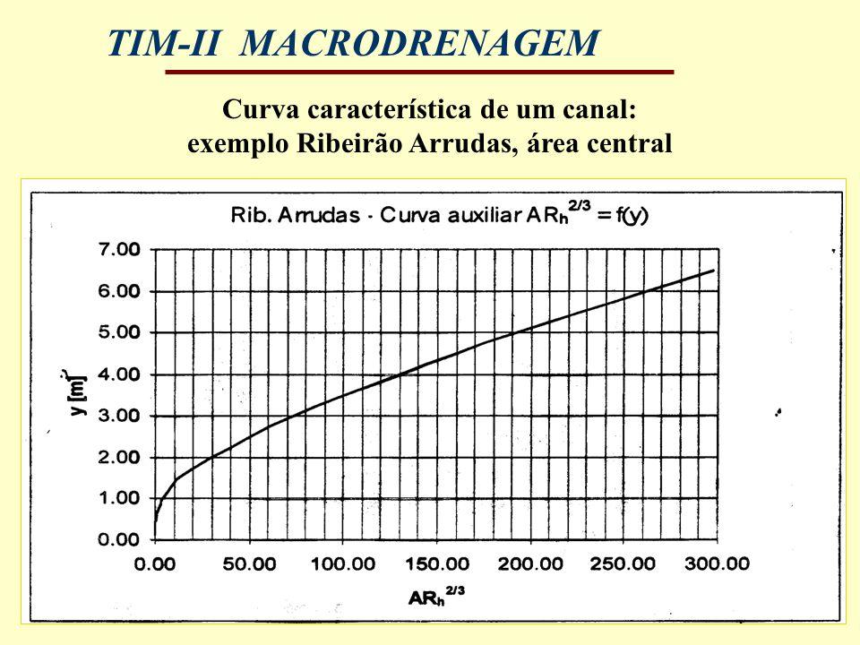 TIM-II MACRODRENAGEM Curva característica de um canal: exemplo Ribeirão Arrudas, área central