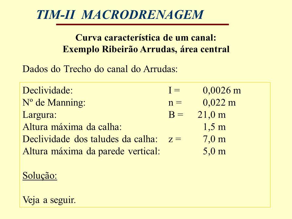 TIM-II MACRODRENAGEM Curva característica de um canal: Exemplo Ribeirão Arrudas, área central Declividade:I = 0,0026 m Nº de Manning:n = 0,022 m Largu
