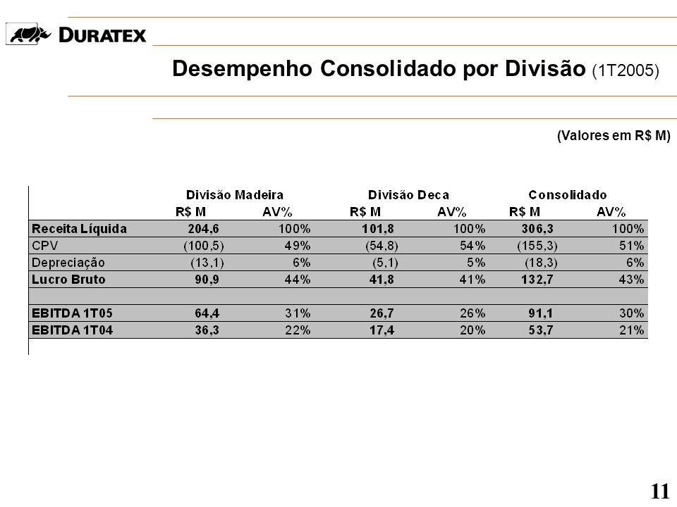 Desempenho Consolidado por Divisão (1T2005) (Valores em R$ M) 11