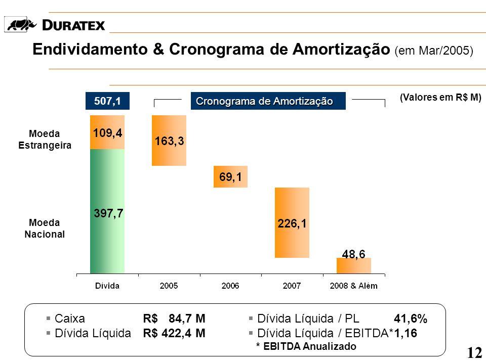 Desempenho por Divisão Madeira EBITDA (R$ M) & Margem (%) 13