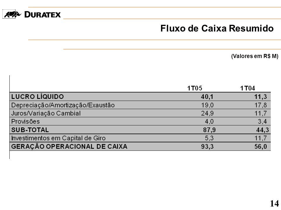 Divisão Madeira Expedição (em mil m³) + 2,8% Produtividade 15 * Valores dos 1os.
