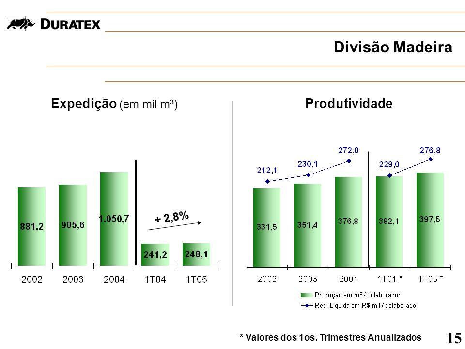 Divisão Madeira Expedição (em mil m³) + 2,8% Produtividade 15 * Valores dos 1os. Trimestres Anualizados