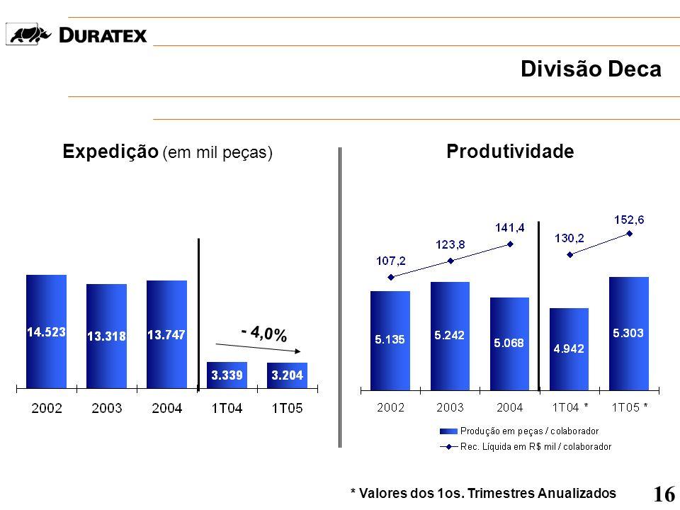 Divisão Deca Expedição (em mil peças) Produtividade - 4,0% * Valores dos 1os. Trimestres Anualizados 16