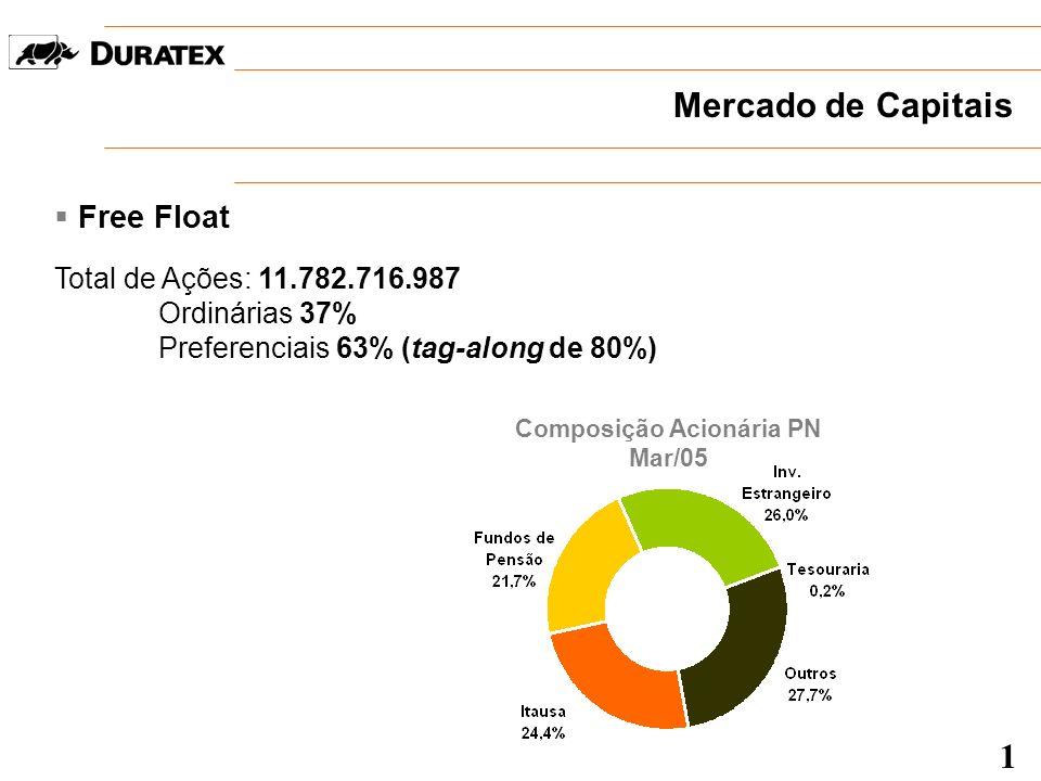 Mercado de Capitais Free Float Total de Ações: 11.782.716.987 Ordinárias 37% Preferenciais 63% (tag-along de 80%) Composição Acionária PN Mar/05 1