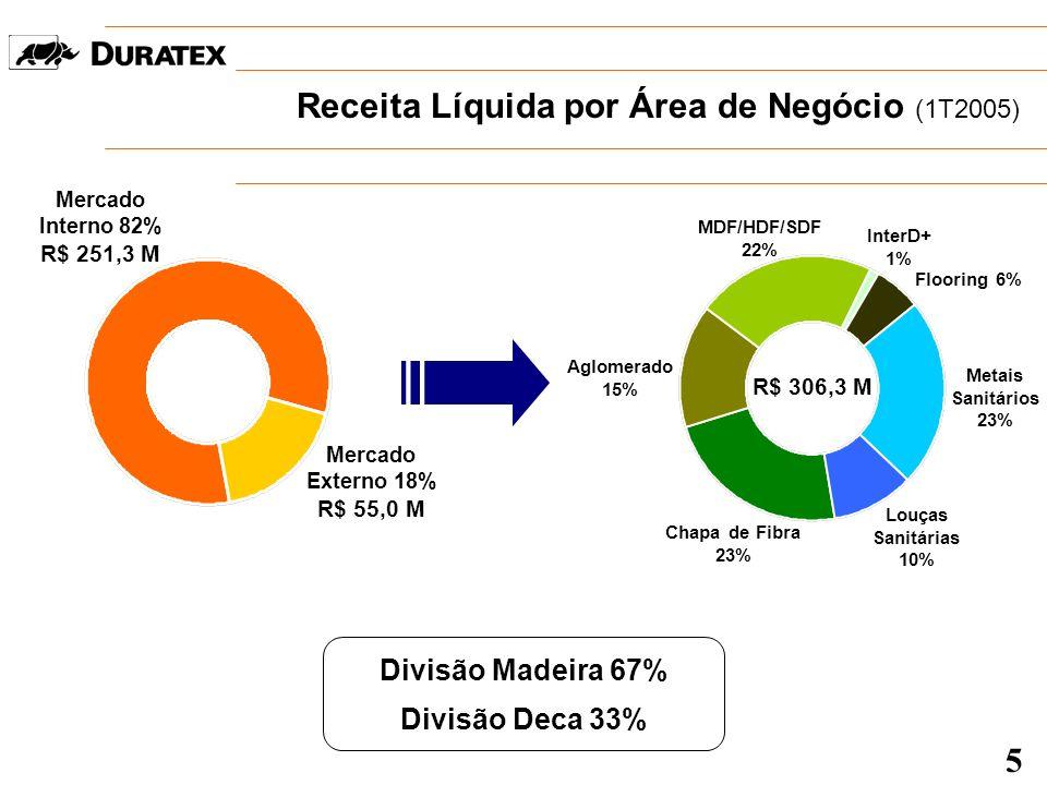 Receita Líquida por Área de Negócio (1T2005) Mercado Interno 82% R$ 251,3 M Mercado Externo 18% R$ 55,0 M Divisão Madeira 67% Divisão Deca 33% R$ 306,