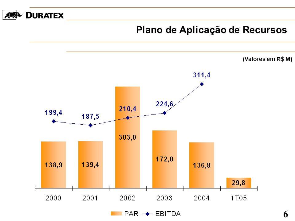 Capacidade Industrial e Taxa de Ocupação 4.200 mil peças/ano 500.000 m 3 /ano 360.000 m 3 /ano 14.400 mil peças/ano JAN – MAR / 2005 640.000 m 3 /ano 7