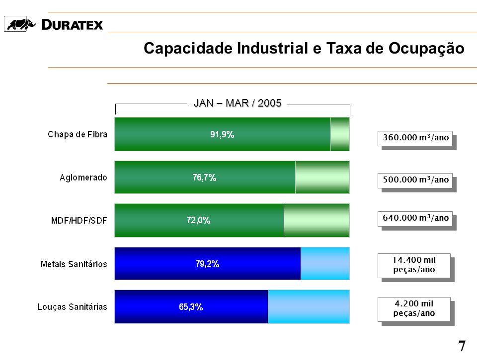 Capacidade Industrial e Taxa de Ocupação 4.200 mil peças/ano 500.000 m 3 /ano 360.000 m 3 /ano 14.400 mil peças/ano JAN – MAR / 2005 640.000 m 3 /ano