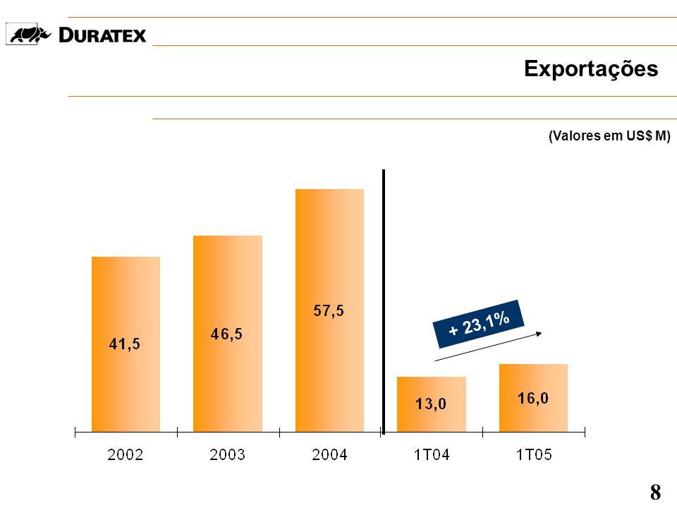 Exportações - Destaques Principais Mercados Flooring 2% Louças 7% Metais 4% InterD+ 4% 9