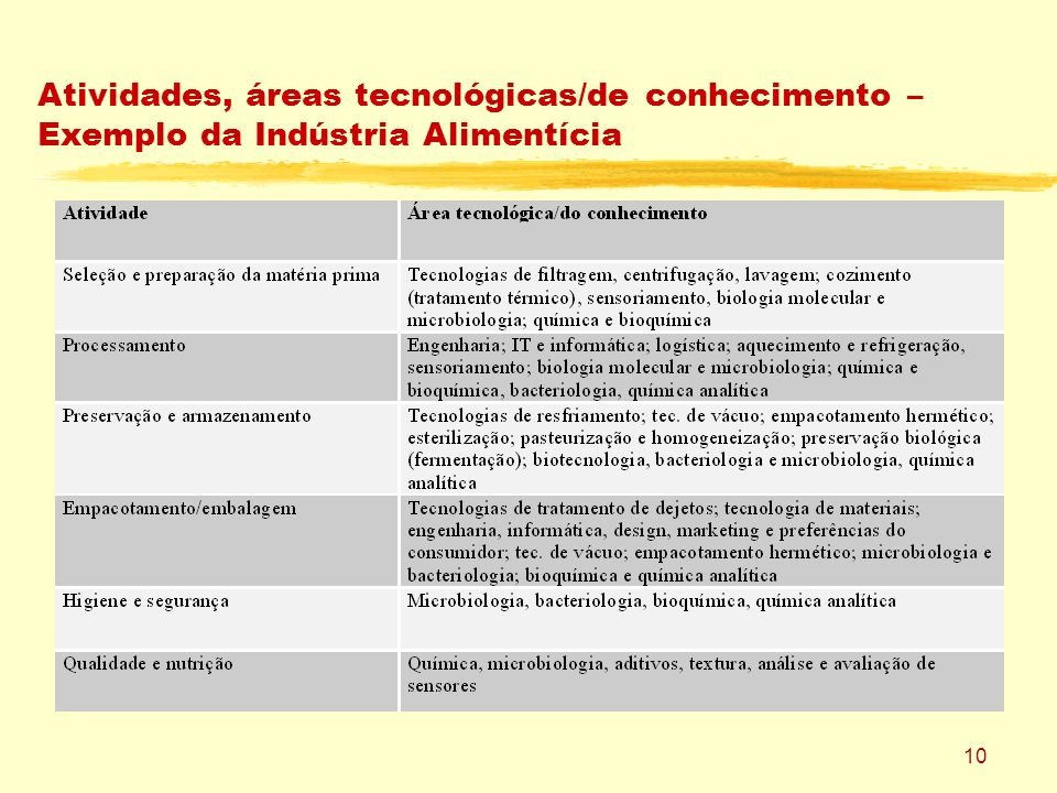 10 Atividades, áreas tecnológicas/de conhecimento – Exemplo da Indústria Alimentícia