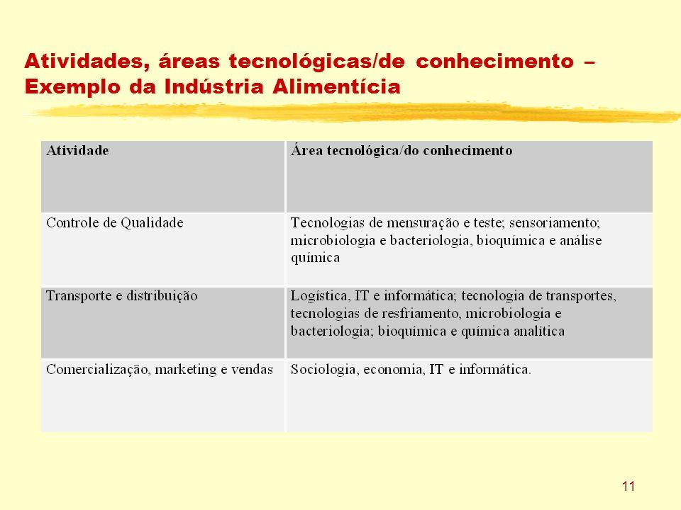 11 Atividades, áreas tecnológicas/de conhecimento – Exemplo da Indústria Alimentícia