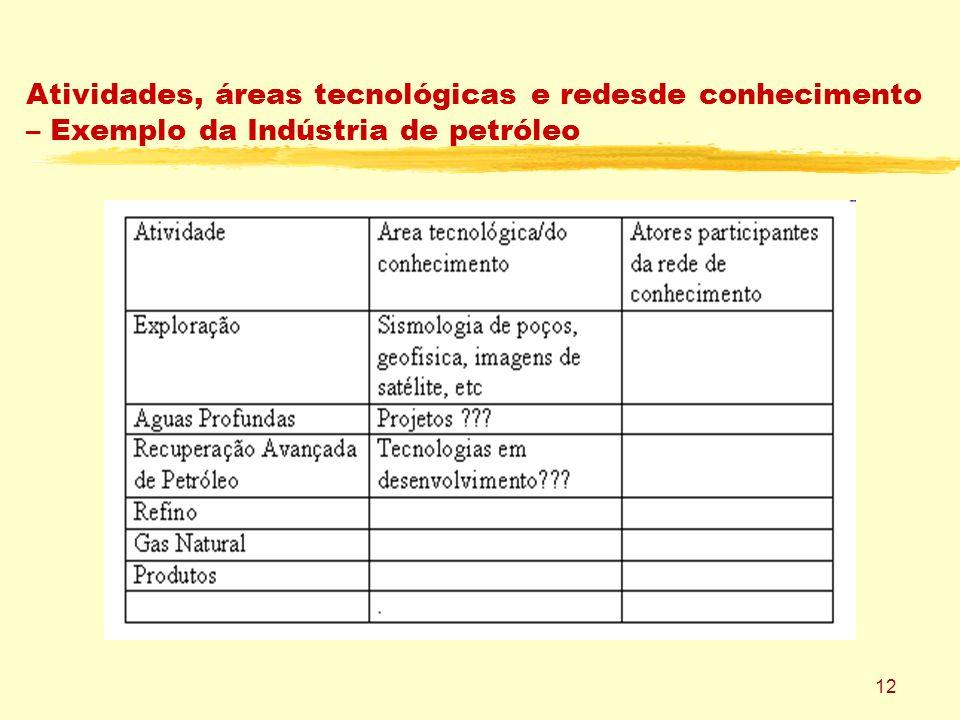 12 Atividades, áreas tecnológicas e redesde conhecimento – Exemplo da Indústria de petróleo