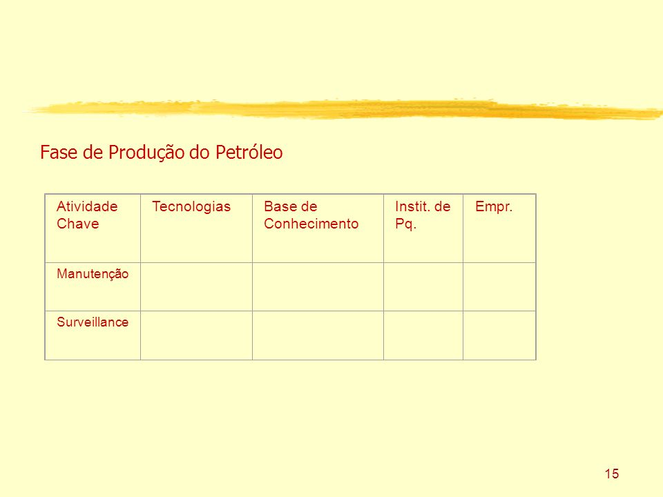 15 Fase de Produção do Petróleo Atividade Chave TecnologiasBase de Conhecimento Instit.