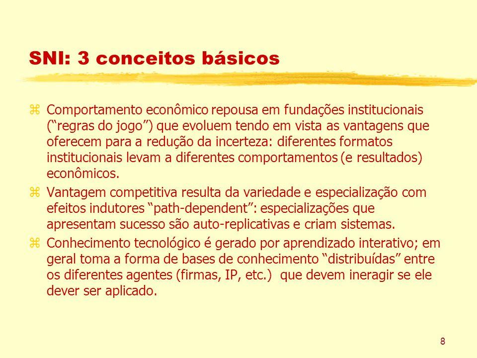 8 SNI: 3 conceitos básicos zComportamento econômico repousa em fundações institucionais (regras do jogo) que evoluem tendo em vista as vantagens que oferecem para a redução da incerteza: diferentes formatos institucionais levam a diferentes comportamentos (e resultados) econômicos.