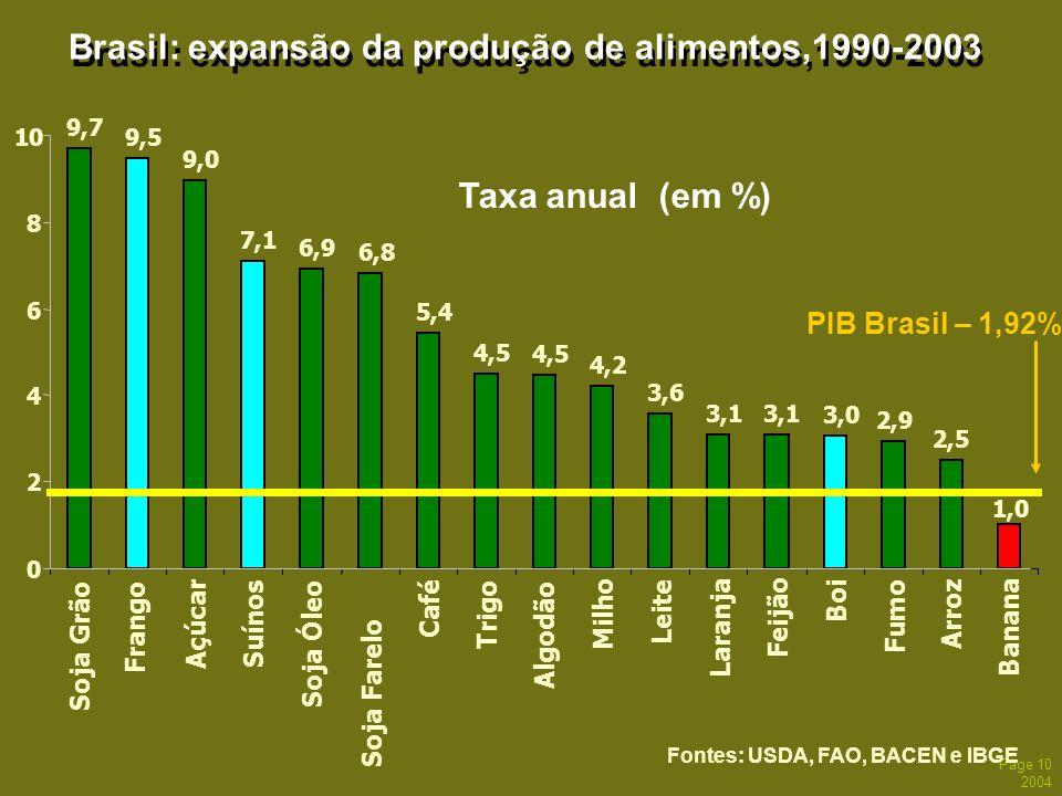 Page 10 2004 Brasil: expansão da produção de alimentos,1990-2003 Taxa anual (em %) Soja Farelo Fontes: USDA, FAO, BACEN e IBGE Fumo 3,0 3,1 3,6 4,2 4,
