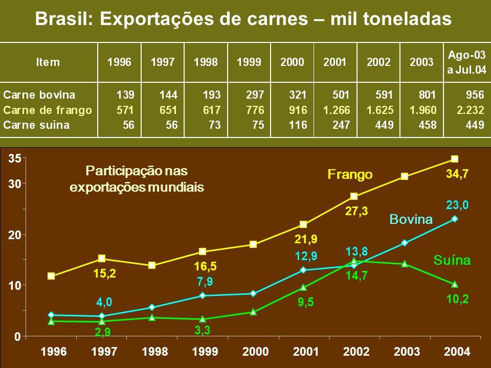 Page 11 2004 Brasil: Exportações de carnes – mil toneladas