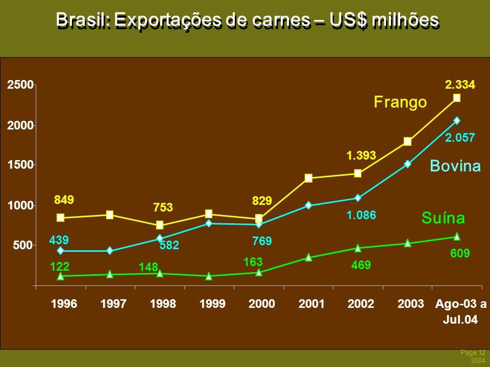 Page 12 2004 Brasil: Exportações de carnes – US$ milhões 439 582 769 1.086 2.057 849 753 829 1.393 2.334 122 148 163 469 609 500 1000 1500 2000 2500 1