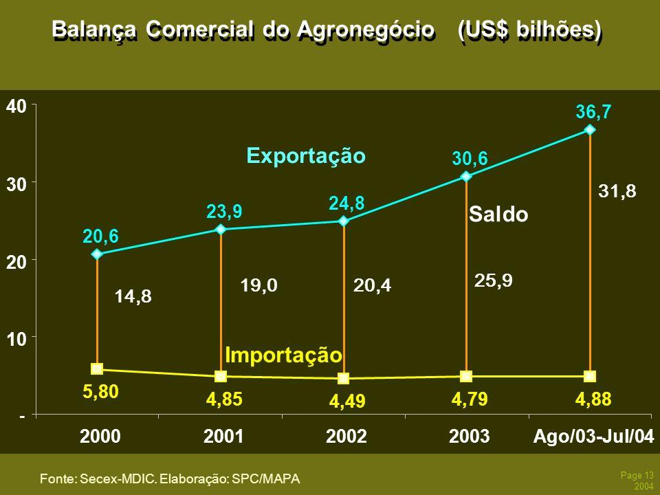 Page 13 2004 Balança Comercial do Agronegócio (US$ bilhões) Fonte: Secex-MDIC. Elaboração: SPC/MAPA 20,6 23,9 24,8 30,6 36,7 5,80 4,85 4,49 4,794,88 -