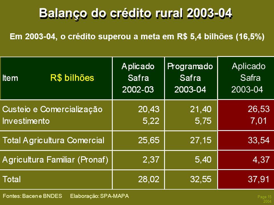 Page 15 2004 Balanço do crédito rural 2003-04 Fontes: Bacen e BNDES Elaboração: SPA-MAPA R$ bilhões Em 2003-04, o crédito superou a meta em R$ 5,4 bil