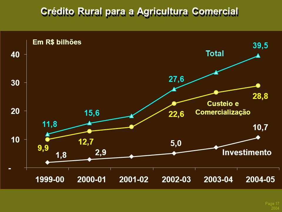 Page 17 2004 Crédito Rural para a Agricultura Comercial 15,6 27,6 22,6 28,8 5,0 10,7 11,8 39,5 12,7 9,9 2,9 1,8 - 10 20 30 40 1999-002000-012001-02200