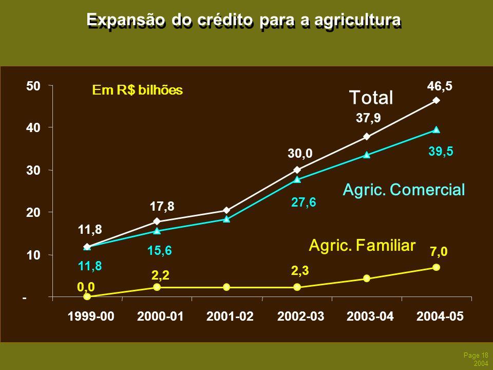 Page 18 2004 Expansão do crédito para a agricultura 30,0 46,5 27,6 15,6 11,8 39,5 2,3 7,0 2,2 0,0 17,8 11,8 - 10 20 30 40 50 1999-002000-012001-022002