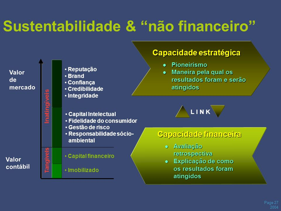 Page 27 2004 Sustentabilidade & não financeiro Valor de mercado Valor contábil Avaliação retrospectiva Avaliação retrospectiva Explicação de como os r