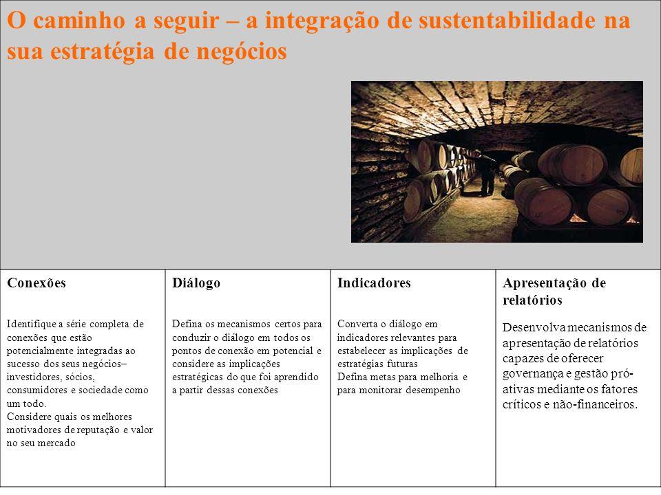 O caminho a seguir – a integração de sustentabilidade na sua estratégia de negócios Conexões Identifique a série completa de conexões que estão potenc