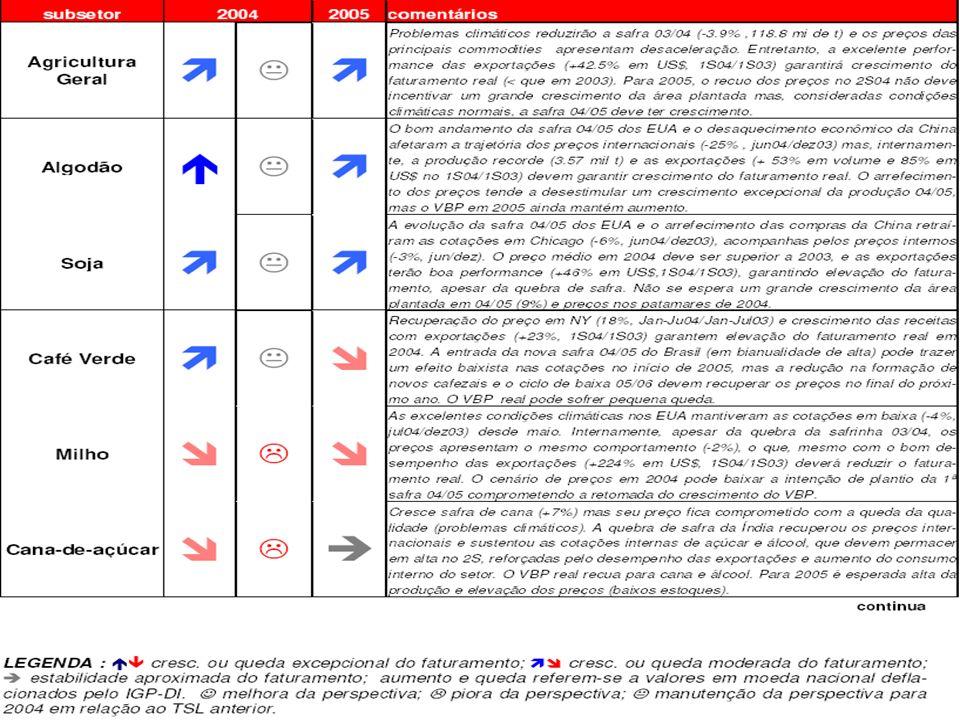 Page 35 2004 Integrando sustentabilidade e estratégia do Agronegócio Passos fundamentais: Identificar toda a gama de CONEXÕES, que são potencialmente integrantes do sucesso do seu negócio – investidores, sócios, consumidores e toda a sociedade.