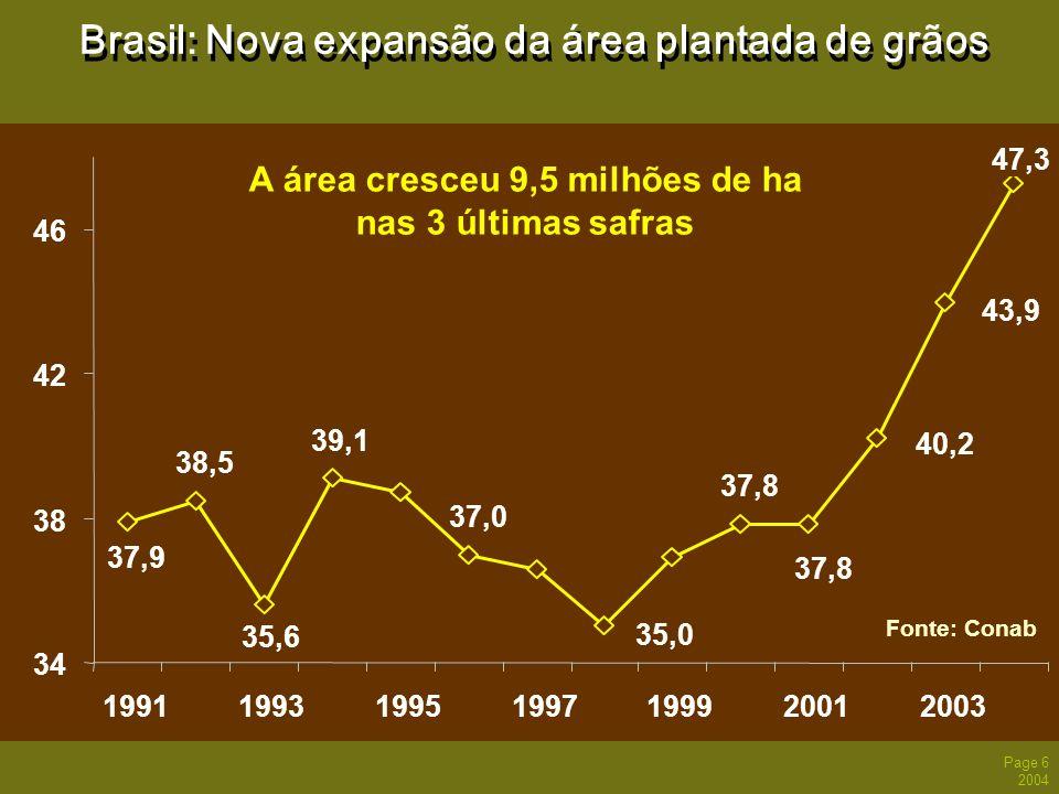 Page 6 2004 Brasil: Nova expansão da área plantada de grãos 38,5 39,1 37,0 35,0 37,8 47,3 37,9 35,6 37,8 40,2 43,9 34 38 42 46 19911993199519971999200