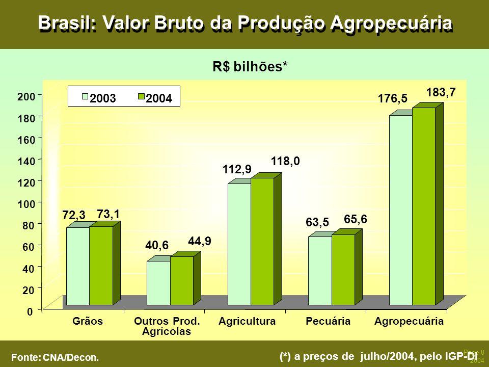 Page 8 2004 Brasil: Valor Bruto da Produção Agropecuária Fonte: CNA/Decon. (*) a preços de julho/2004, pelo IGP-DI