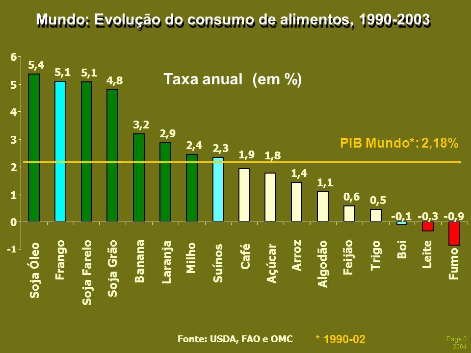 Page 9 2004 Mundo: Evolução do consumo de alimentos, 1990-2003 Taxa anual (em %) Fonte: USDA, FAO e OMC Soja Farelo Fumo 5,4 5,1 4,8 -0,1 -0,3-0,9 3,2